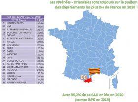 Les Pyrénées-Orientales toujours sur le podium des départements les plus bio de France !
