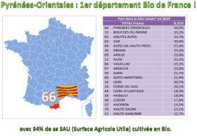 Pyrénées-Orientales : 1er département Bio de France !